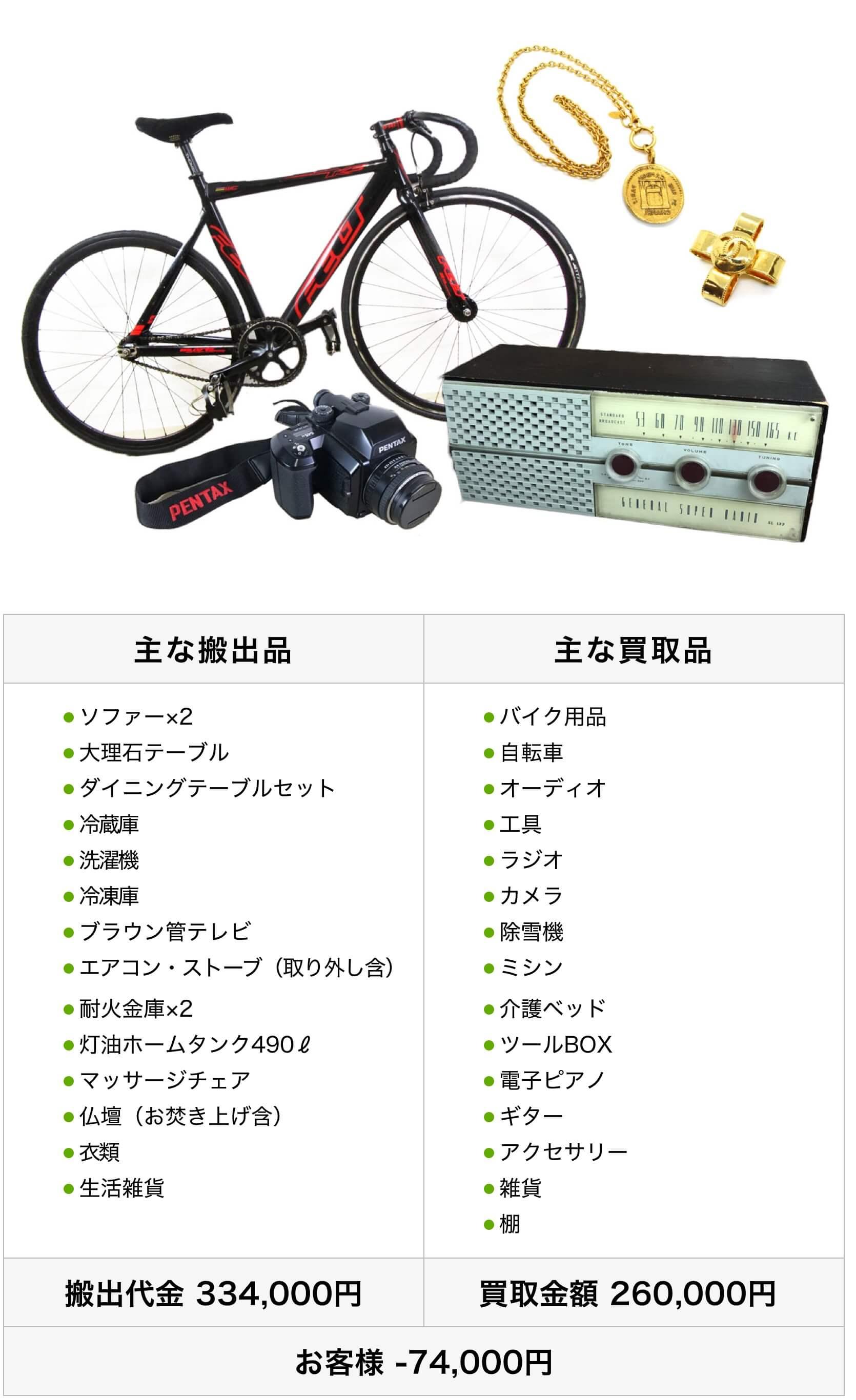 札幌市厚別区 K・T様 遺品整理買取例